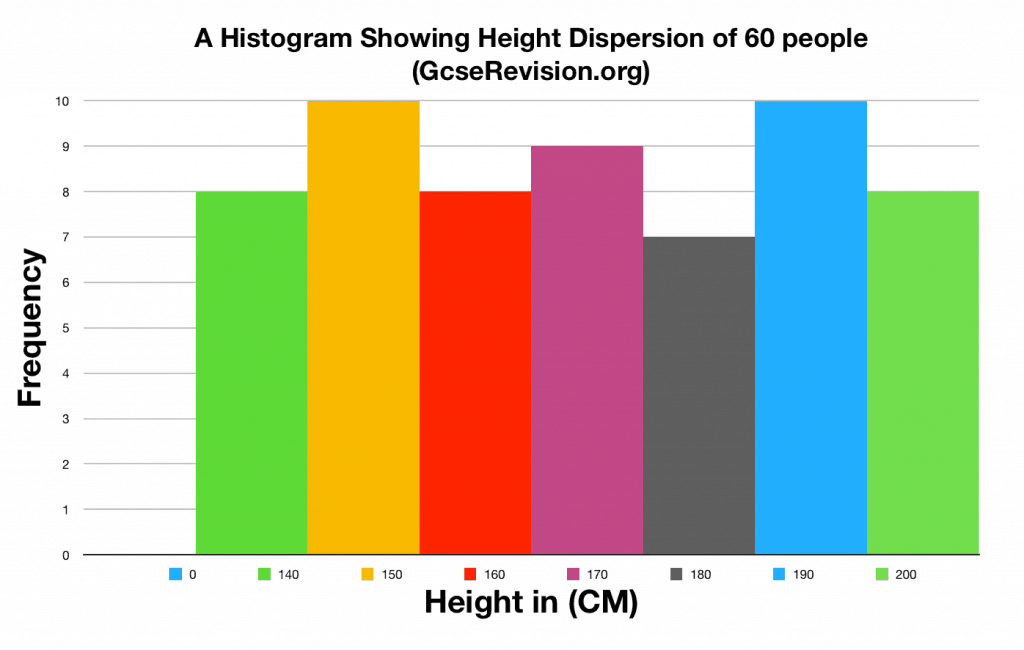 histogram gcse psychology