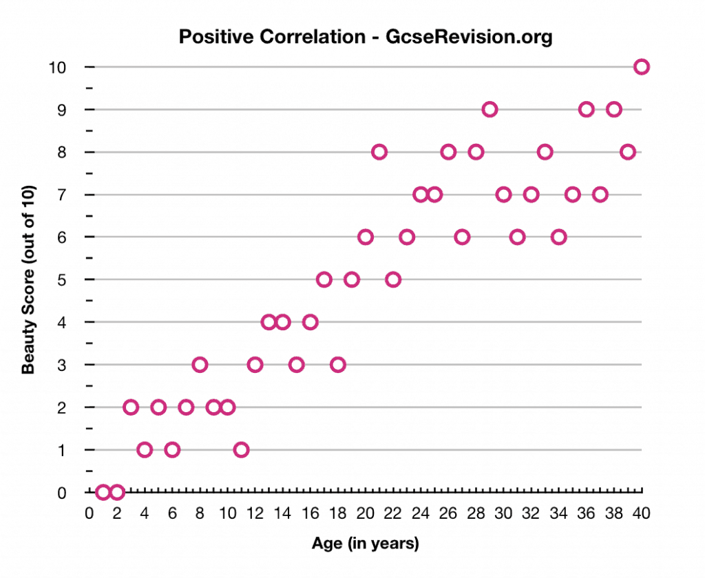 positive correlation gcse psychology