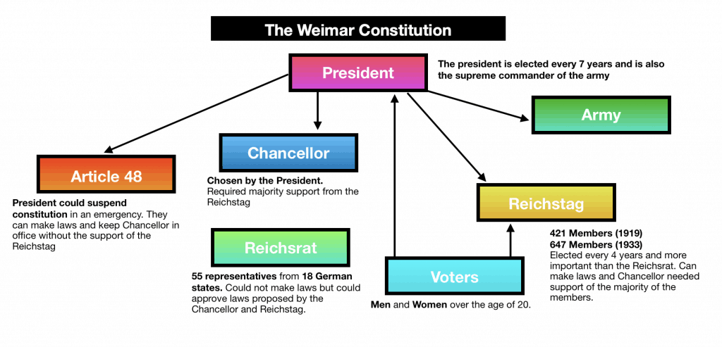 The Weimar Constitution gcse history