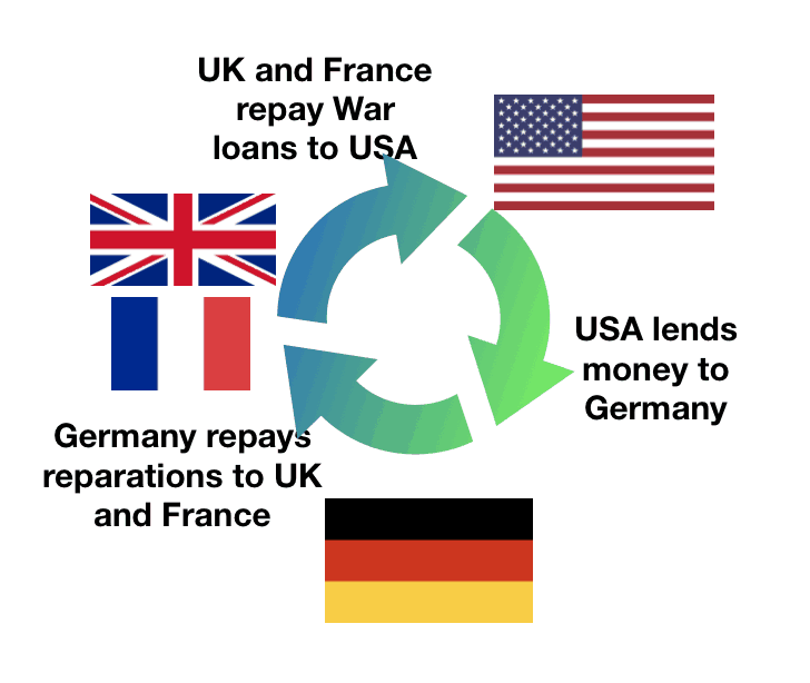 Weimar Republic Recovery