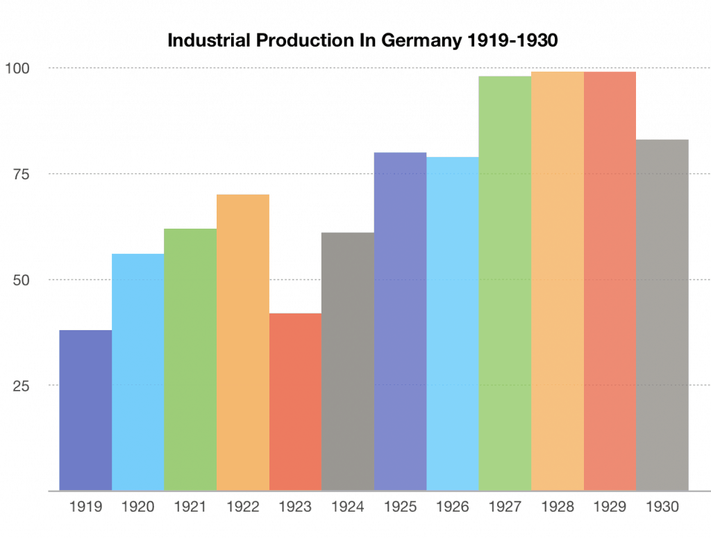 The Recovery Of Weimar Republic